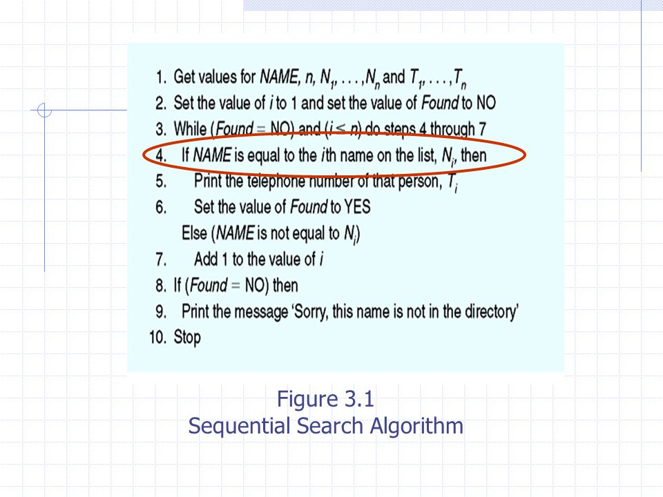 Figure 3.1 Sequential Search Algorithm