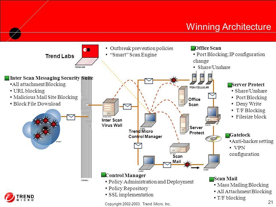 Trend Micro Enterprise Protection Strategy Niraj Kaushik Country