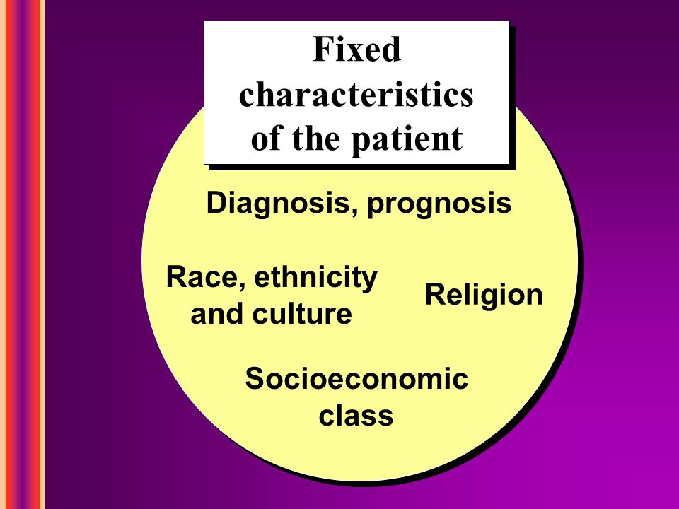 Fixed characteristics of the patient Fixed characteristics of the patient Religion Race, ethnicity and culture Diagnosis, prognosis Socioeconomic class