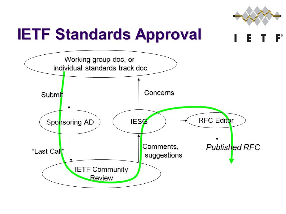 IETF Standards Approval Working group doc, or individual standards track doc IESG RFC Editor Submit Concerns Published RFC IETF Community Review Last Call Comments, suggestions suggestions Sponsoring AD