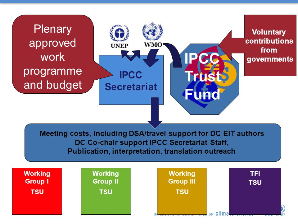 Working Group I TSU Working Group II TSU Working Group III TSU TFI TSU IPCC Secretariat IPCC Trust Fund Voluntary contributions from governments Plenary approved work programme and budget Oversee implementation of workprogramme, assist Chair, logistics, documentation and reports for sessions and meetings, liaison with governments, UN and other organizations Information and outreach programme, manage IPCC Trust Fund Meeting costs, including DSA/travel support for DC EIT authors DC Co-chair support IPCC Secretariat Staff, Publication, interpretation, translation outreach
