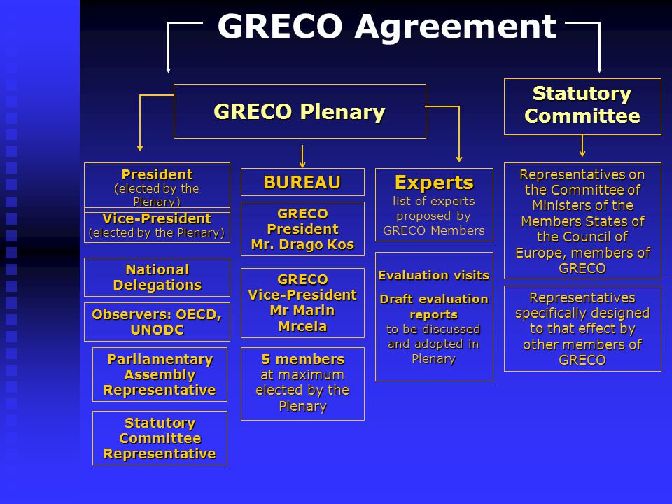 GRECO Agreement Statutory Committee GRECO Plenary President (elected by the Plenary) Vice-President (elected by the Plenary) National Delegations Observers: OECD, UNODC Parliamentary Assembly Representative Statutory Committee Representative BUREAU GRECO President Mr.