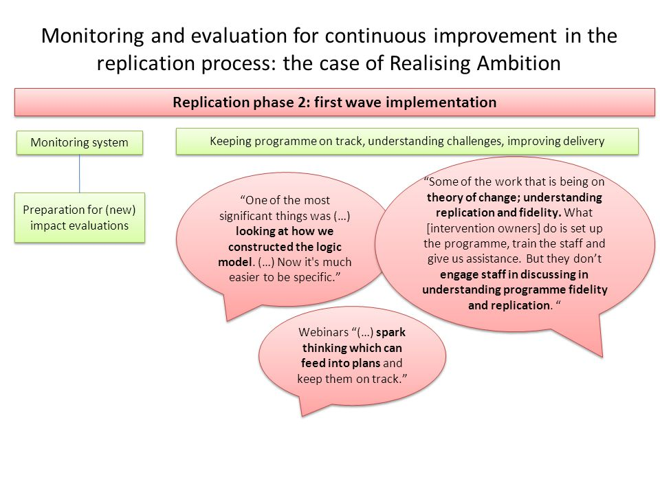 Monitoring and evaluation for continuous improvement in the replication process: the case of Realising Ambition Replication phase 2: first wave implementation Preparation for (new) impact evaluations Monitoring system One of the most significant things was (…) looking at how we constructed the logic model.