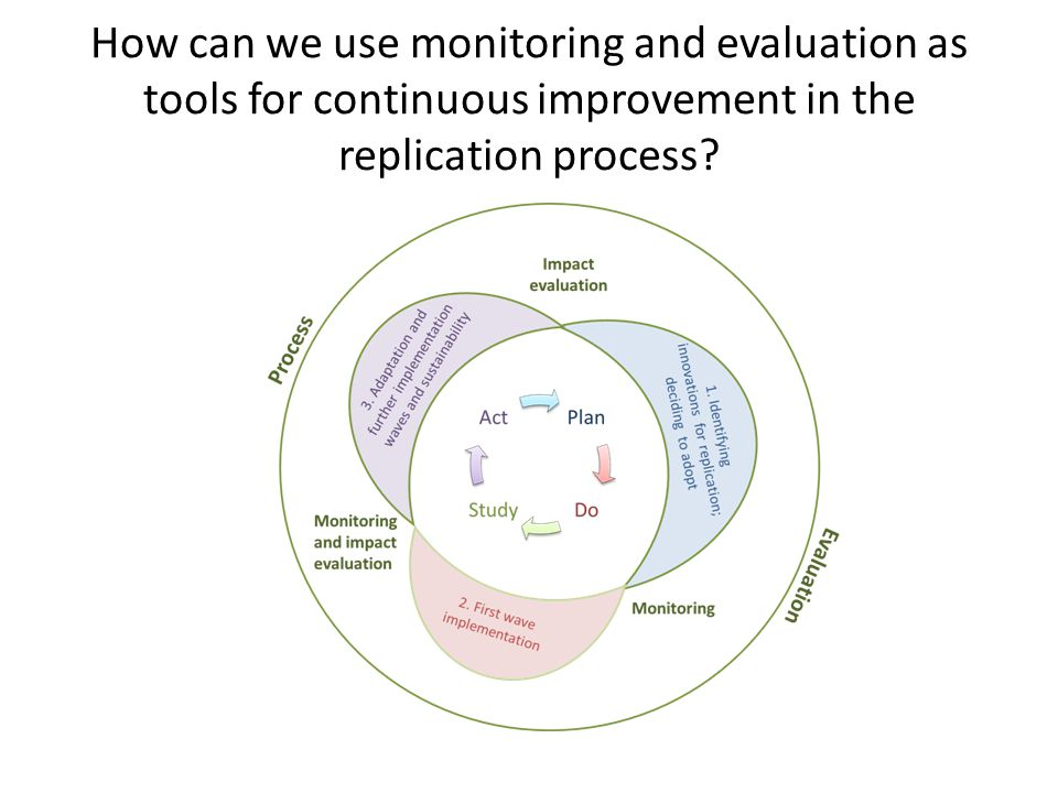 How can we use monitoring and evaluation as tools for continuous improvement in the replication process