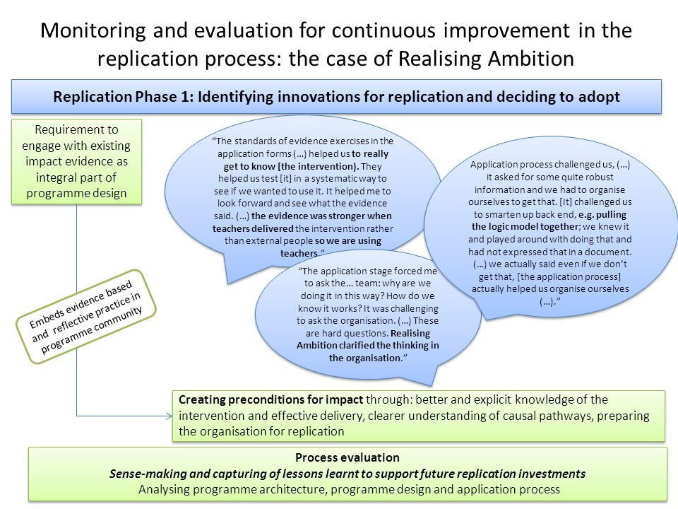 Monitoring and evaluation for continuous improvement in the replication process: the case of Realising Ambition Process evaluation Sense-making and capturing of lessons learnt to support future replication investments Analysing programme architecture, programme design and application process Process evaluation Sense-making and capturing of lessons learnt to support future replication investments Analysing programme architecture, programme design and application process Replication Phase 1: Identifying innovations for replication and deciding to adopt Requirement to engage with existing impact evidence as integral part of programme design The standards of evidence exercises in the application forms (…) helped us to really get to know [the intervention).