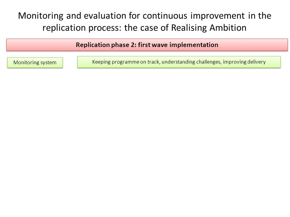 Monitoring and evaluation for continuous improvement in the replication process: the case of Realising Ambition Replication phase 2: first wave implementation Monitoring system Keeping programme on track, understanding challenges, improving delivery
