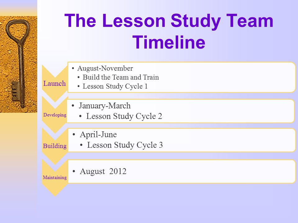 The Lesson Study Team Timeline Launch August-November Build the Team and Train Lesson Study Cycle 1 Developing January-March Lesson Study Cycle 2 Building April-June Lesson Study Cycle 3 Maintaining August 2012