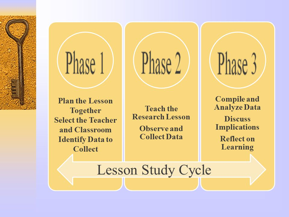 Teach the Research Lesson Observe and Collect Data Compile and Analyze Data Discuss Implications Reflect on Learning Lesson Study Cycle Plan the Lesson Together Select the Teacher and Classroom Identify Data to Collect