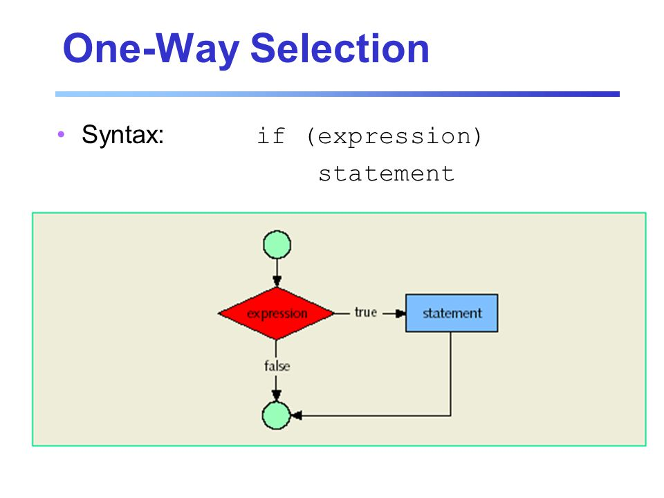 One-Way Selection Syntax:if (expression) statement