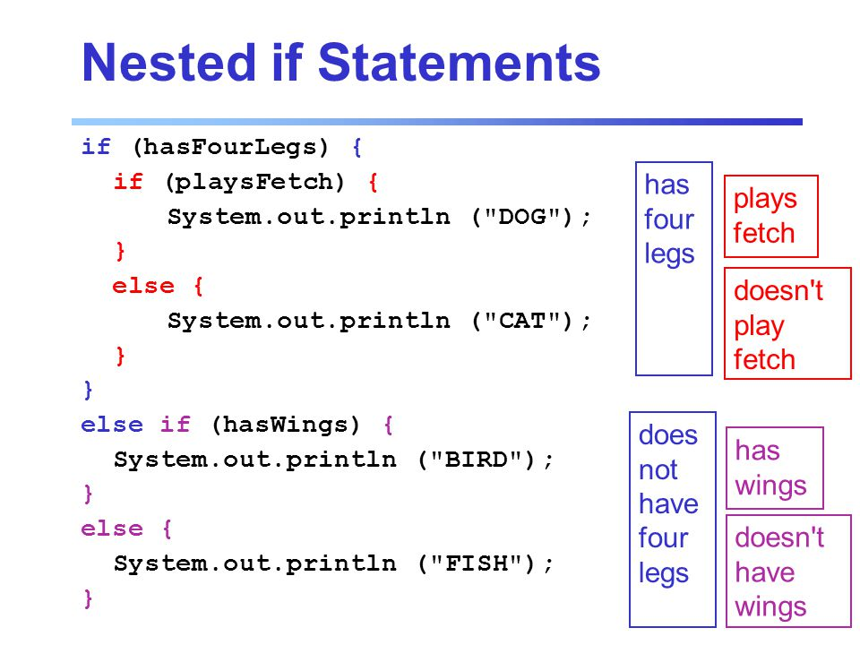 Nested if Statements if (hasFourLegs) { if (playsFetch) { System.out.println ( DOG ); } else { System.out.println ( CAT ); } else if (hasWings) { System.out.println ( BIRD ); } else { System.out.println ( FISH ); } has four legs does not have four legs plays fetch doesn t play fetch has wings doesn t have wings