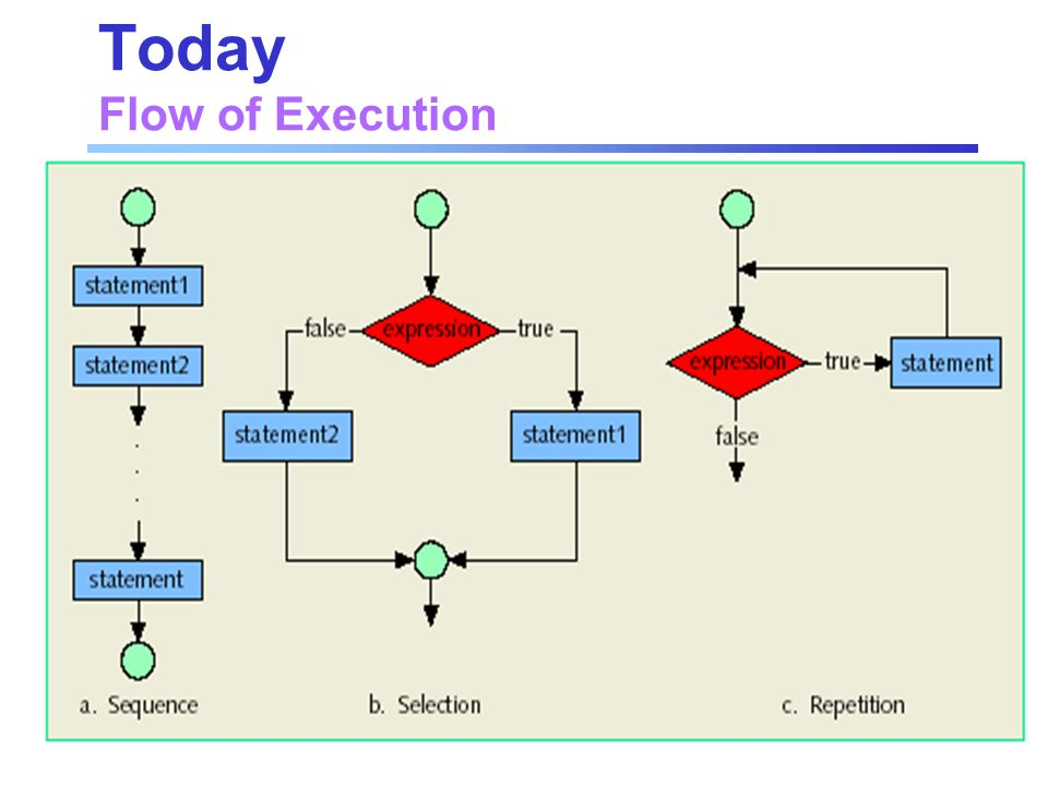 Today Flow of Execution