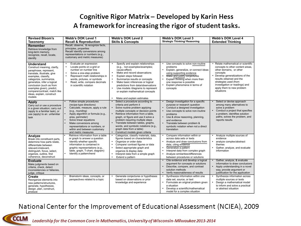 Leadership for the Common Core in Mathematics, University of Wisconsin-Milwaukee Cognitive Rigor Matrix – Developed by Karin Hess A framework for increasing the rigor of student tasks.