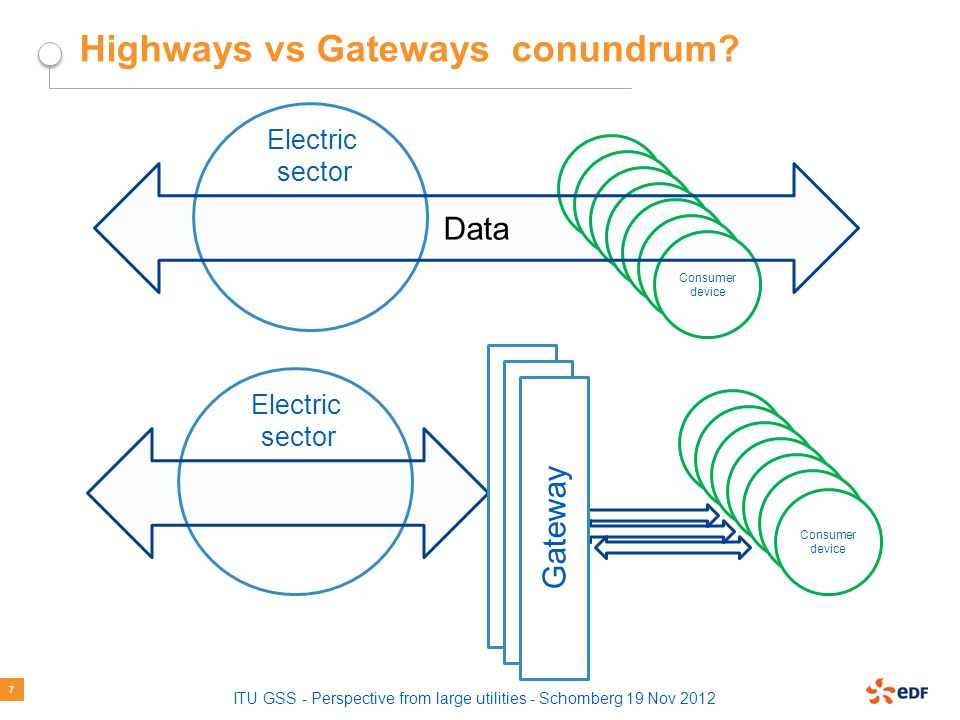 ITU GSS - Perspective from large utilities - Schomberg 19 Nov 2012 Highways vs Gateways conundrum.