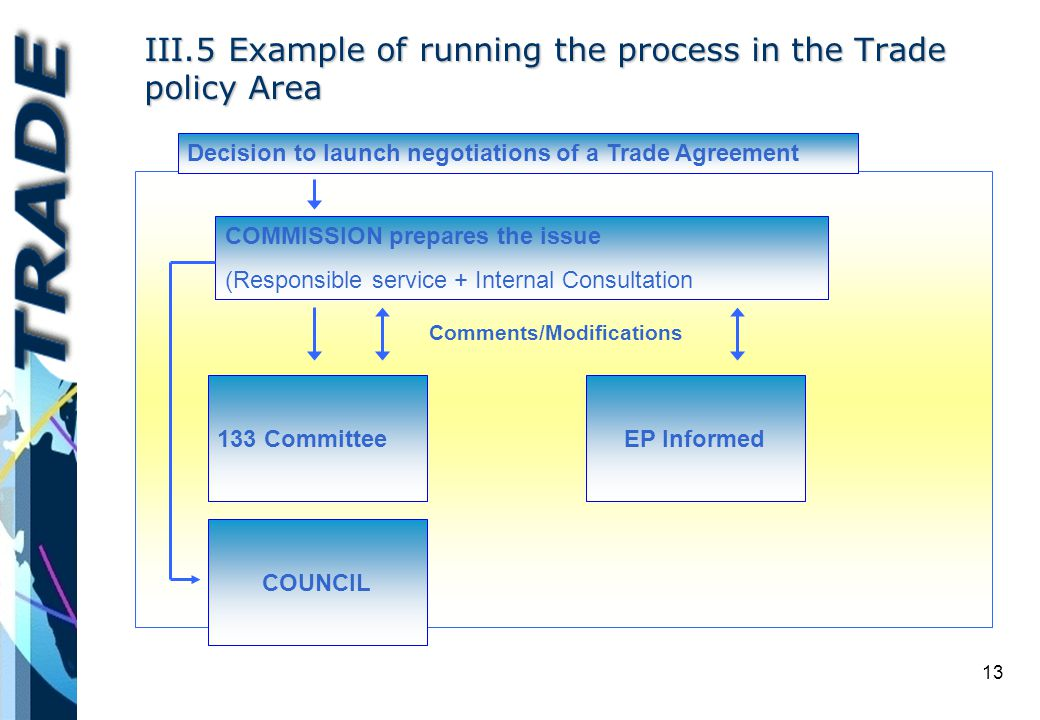 13 III.5 Example of running the process in the Trade policy Area Decision to launch negotiations of a Trade Agreement COMMISSION prepares the issue (Responsible service + Internal Consultation 133 CommitteeEP Informed COUNCIL Comments/Modifications