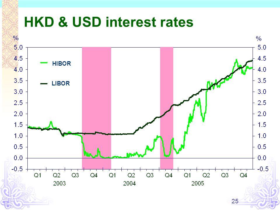 25 HKD USD Interest Rates LIBOR HIBOR