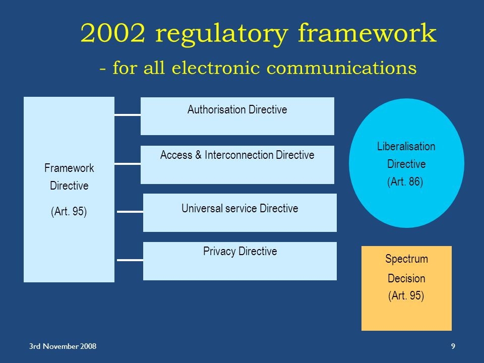 2002 regulatory framework - for all electronic communications Privacy Directive Spectrum Decision (Art.