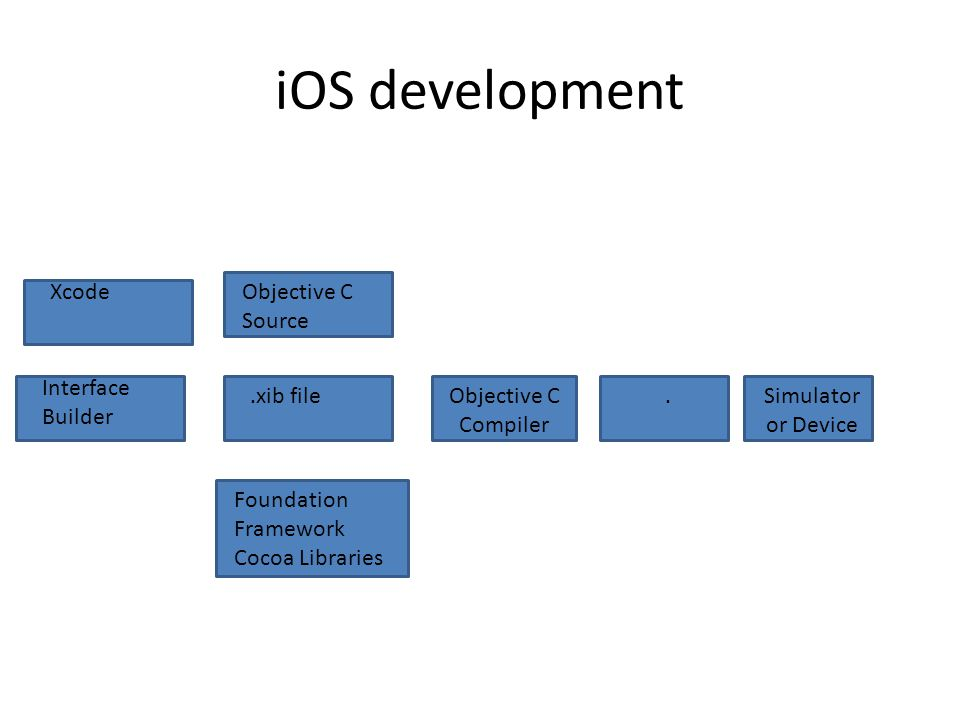 iOS development Objective C Source.xib fileObjective C Compiler Foundation Framework Cocoa Libraries.Simulator or Device Interface Builder Xcode