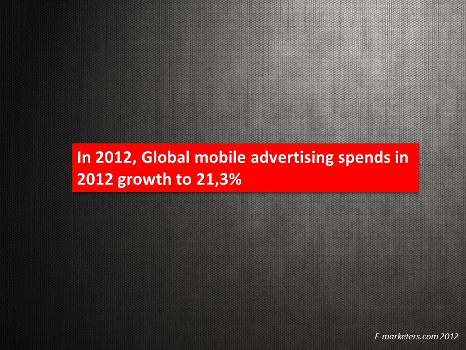 In 2012, Global mobile advertising spends in 2012 growth to 21,3% E-marketers.com 2012