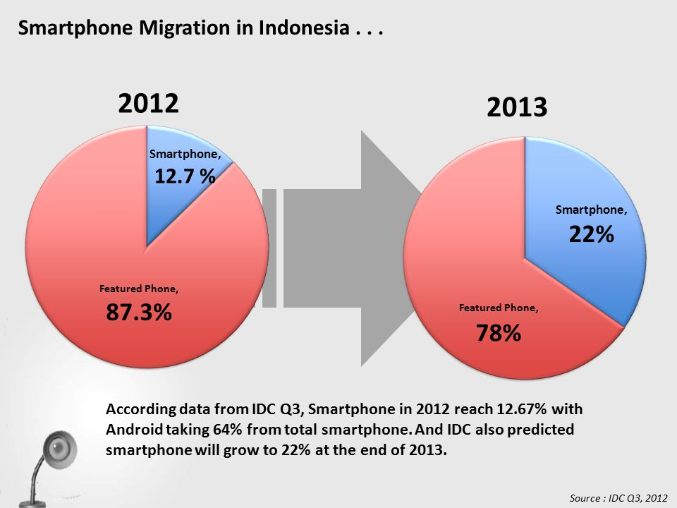 According data from IDC Q3, Smartphone in 2012 reach 12.67% with Android taking 64% from total smartphone.