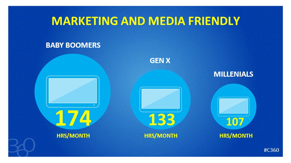 11 MARKETING AND MEDIA FRIENDLY #C HRS/MONTH BABY BOOMERS GEN X MILLENIALS