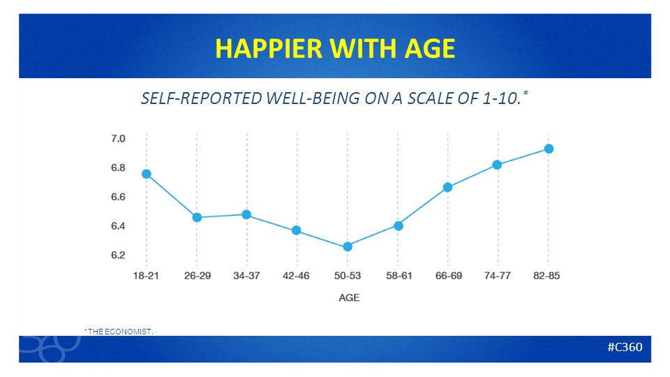 12 HAPPIER WITH AGE SELF-REPORTED WELL-BEING ON A SCALE OF * * THE ECONOMIST. #C360