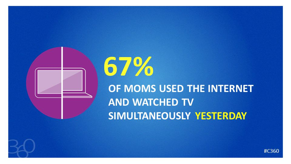21 67% OF MOMS USED THE INTERNET AND WATCHED TV SIMULTANEOUSLY YESTERDAY #C360
