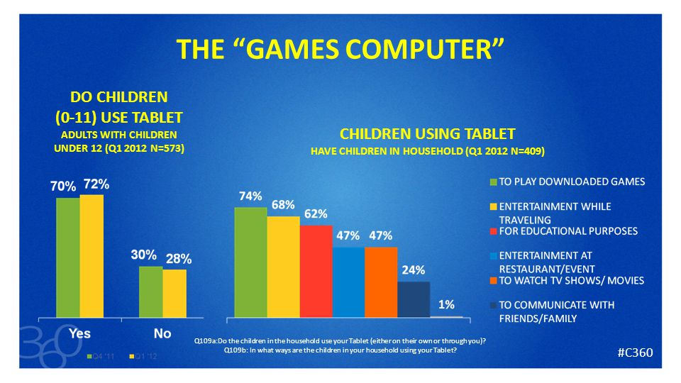 23 Q109a:Do the children in the household use your Tablet (either on their own or through you).