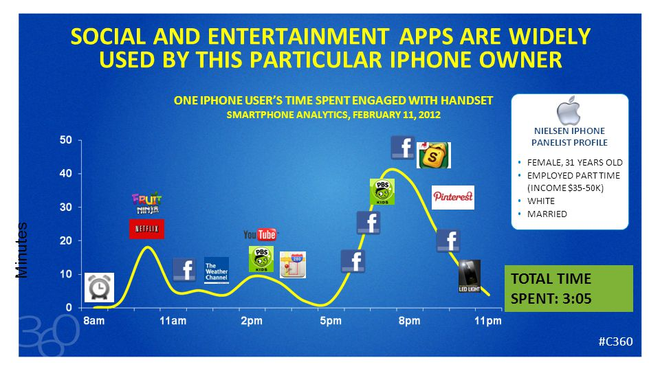 26 SOCIAL AND ENTERTAINMENT APPS ARE WIDELY USED BY THIS PARTICULAR IPHONE OWNER Minutes TOTAL TIME SPENT: 3:05 NIELSEN IPHONE PANELIST PROFILE FEMALE, 31 YEARS OLD EMPLOYED PART TIME (INCOME $35-50K) WHITE MARRIED ONE IPHONE USER'S TIME SPENT ENGAGED WITH HANDSET SMARTPHONE ANALYTICS, FEBRUARY 11, 2012 #C360
