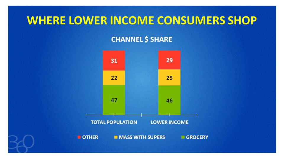 34 WHERE LOWER INCOME CONSUMERS SHOP CHANNEL $ SHARE
