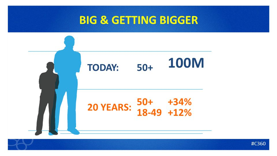 4 BIG & GETTING BIGGER M TODAY: 20 YEARS: % +12% #C360