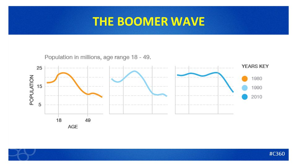 5 THE BOOMER WAVE #C360