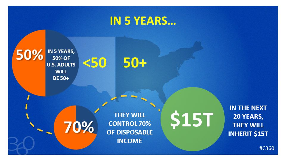 6 IN 5 YEARS… $15T <5050+ IN 5 YEARS, 50% OF U.S.