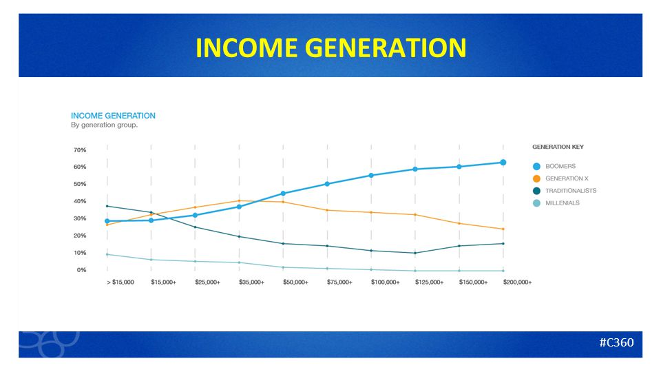 7 INCOME GENERATION #C360