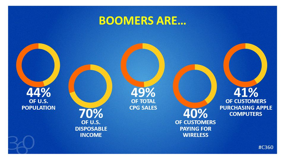 8 BOOMERS ARE… 44% OF U.S. POPULATION 70% OF U.S.