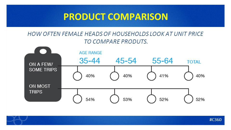 9 PRODUCT COMPARISON HOW OFTEN FEMALE HEADS OF HOUSEHOLDS LOOK AT UNIT PRICE TO COMPARE PRODUTS.