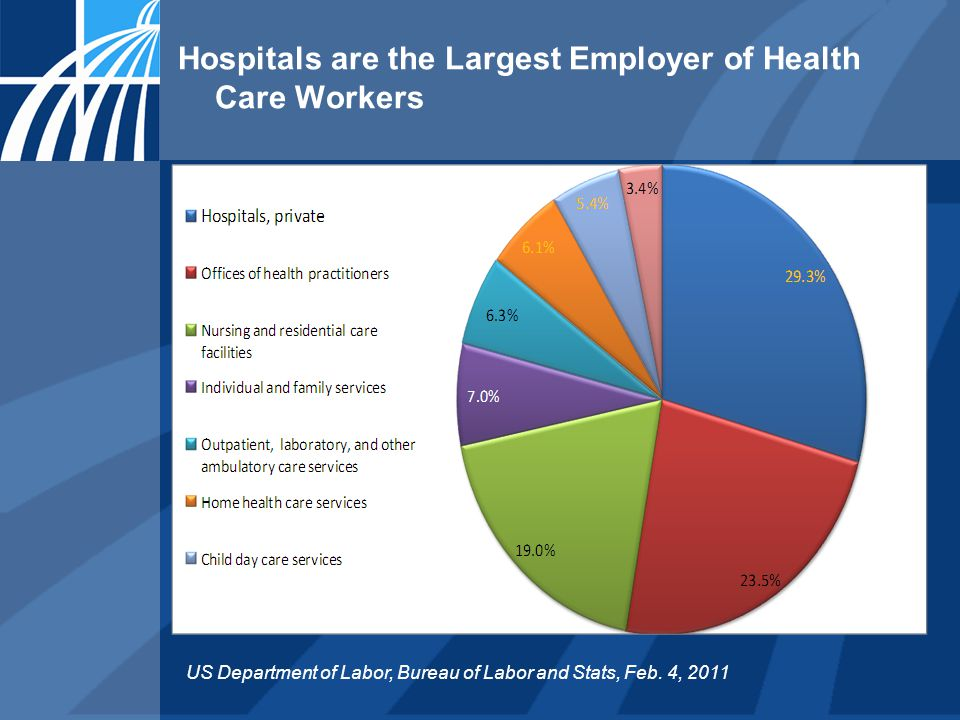 Hospitals are the Largest Employer of Health Care Workers US Department of Labor, Bureau of Labor and Stats, Feb.
