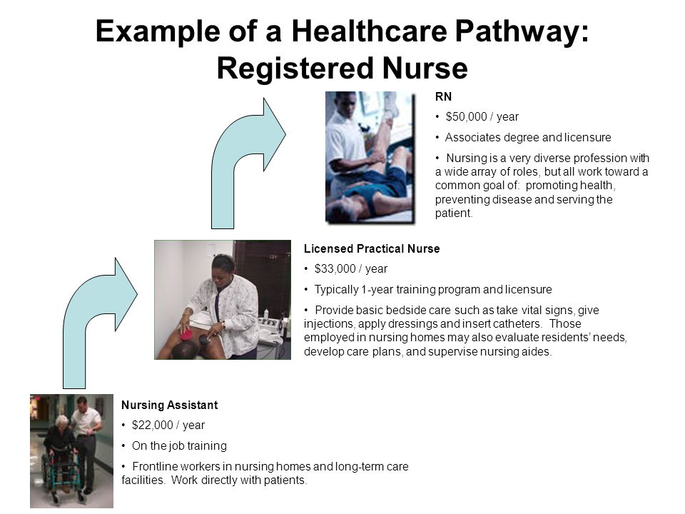 Example of a Healthcare Pathway: Registered Nurse Nursing Assistant $22,000 / year On the job training Frontline workers in nursing homes and long-term care facilities.