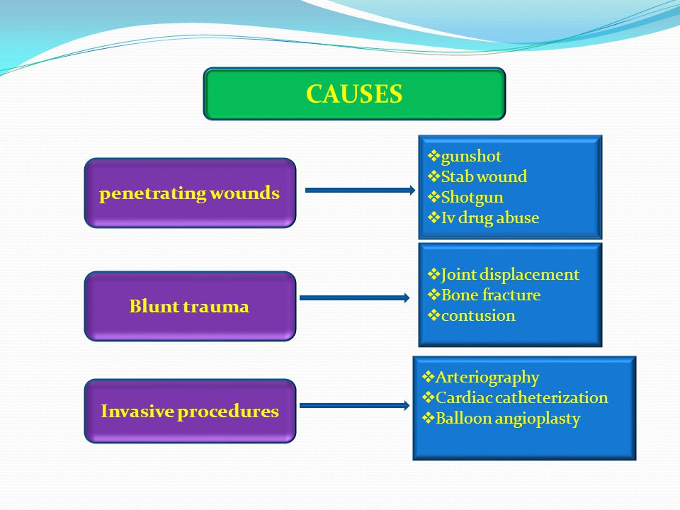 CAUSES penetrating wounds Blunt trauma Invasive procedures  gunshot  Stab wound  Shotgun  Iv drug abuse  Joint displacement  Bone fracture  contusion  Arteriography  Cardiac catheterization  Balloon angioplasty
