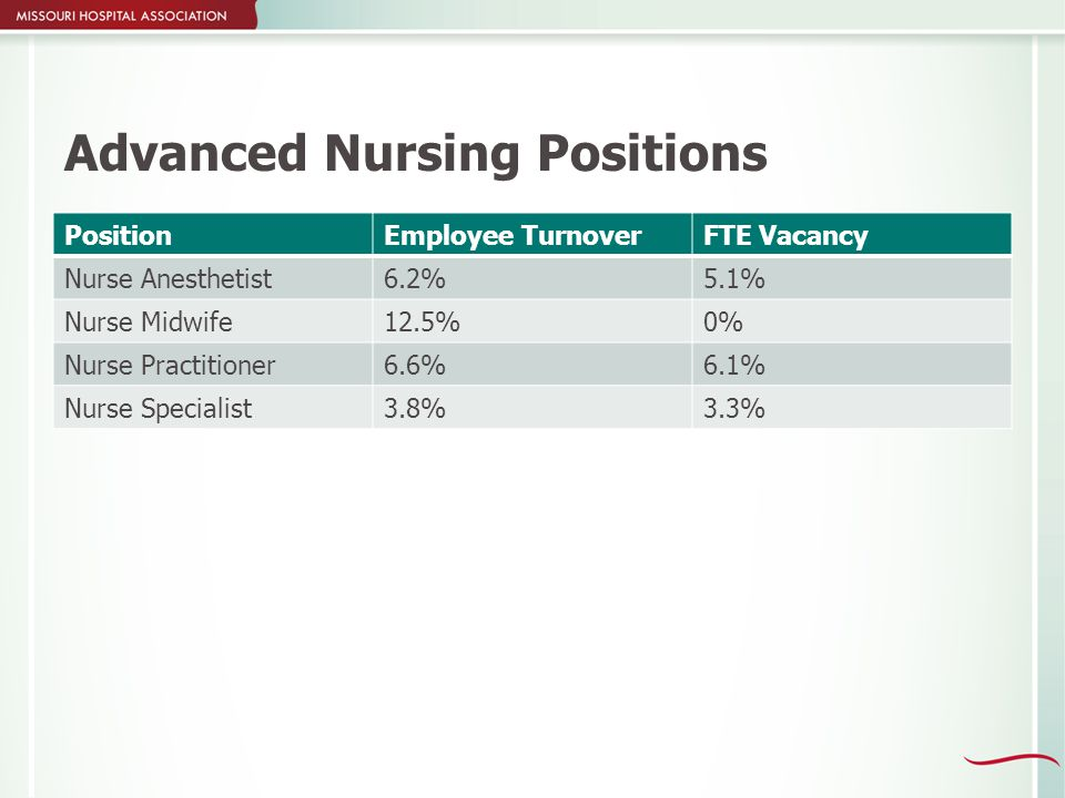 Advanced Nursing Positions PositionEmployee TurnoverFTE Vacancy Nurse Anesthetist6.2%5.1% Nurse Midwife12.5%0% Nurse Practitioner6.6%6.1% Nurse Specialist3.8%3.3%