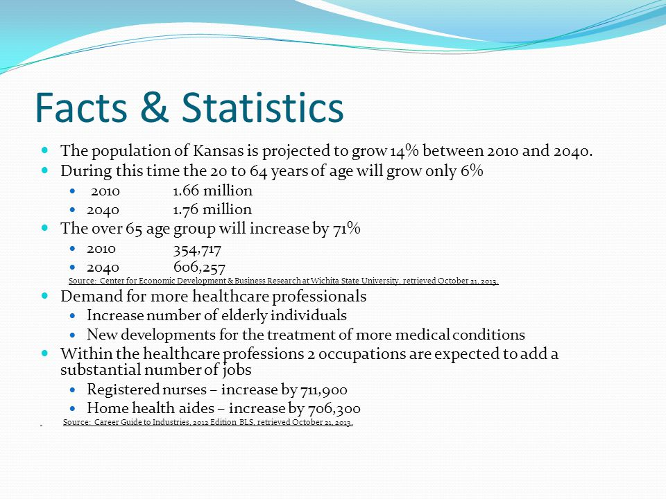 Facts & Statistics The population of Kansas is projected to grow 14% between 2010 and 2040.