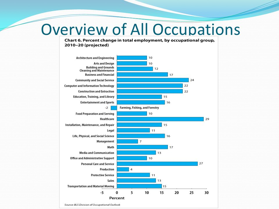 Overview of All Occupations