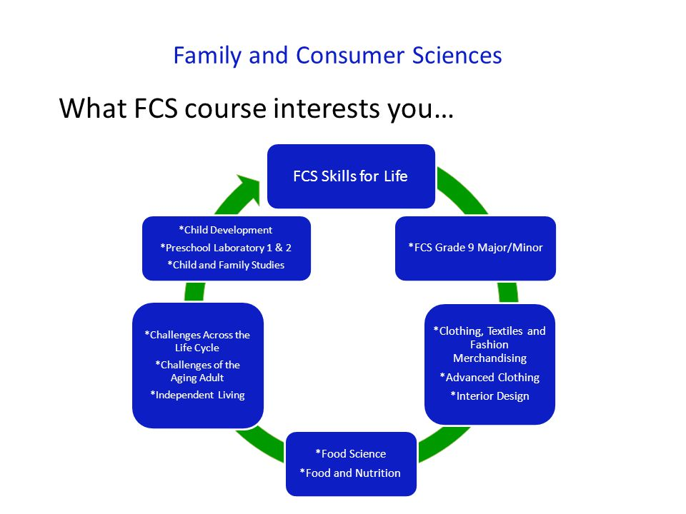 Family and Consumer Sciences What FCS course interests you…