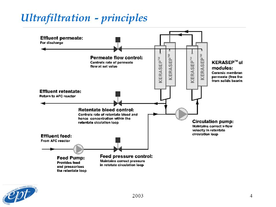 20034 Ultrafiltration - principles