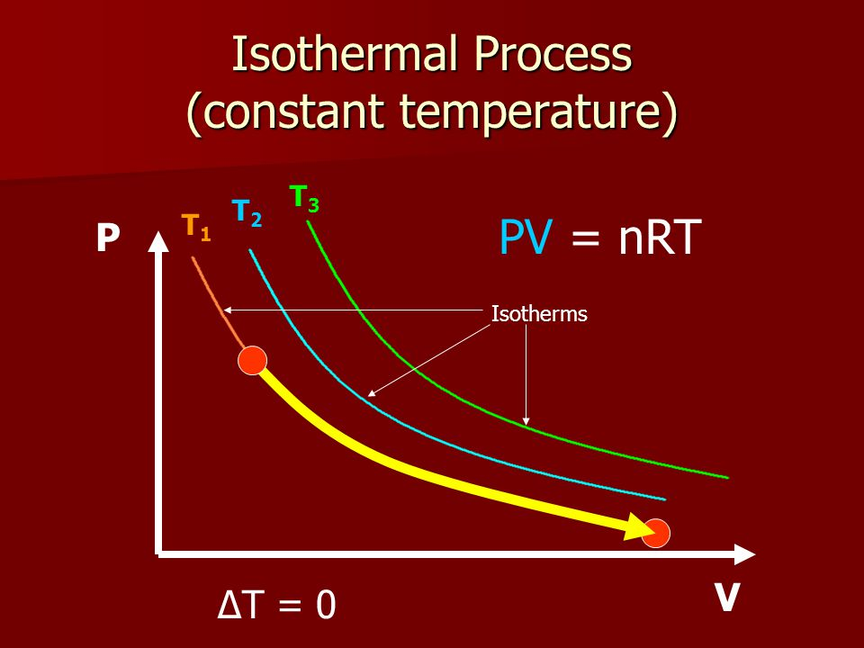Isothermal Process (constant temperature) T1T1 T2T2 T3T3 P V PV = nRT ΔT = 0 Isotherms