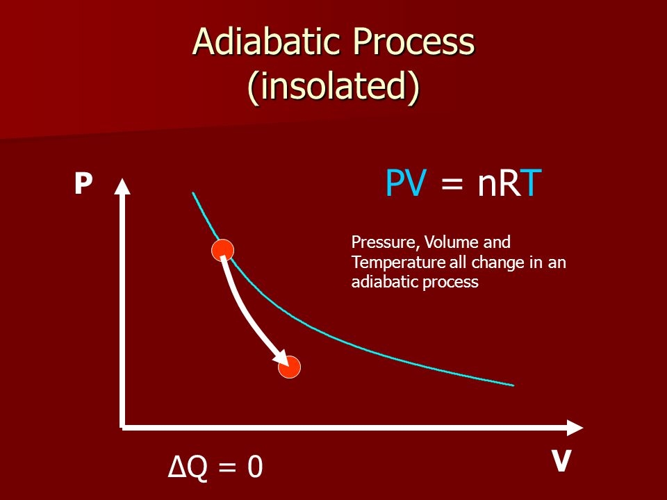Adiabatic Process (insolated) P V PV = nRT ΔQ = 0 Pressure, Volume and Temperature all change in an adiabatic process