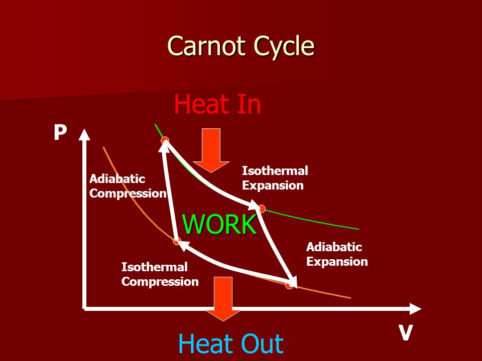 Carnot Cycle P V Isothermal Expansion Heat In Heat Out Adiabatic Expansion Adiabatic Compression Isothermal Compression WORK