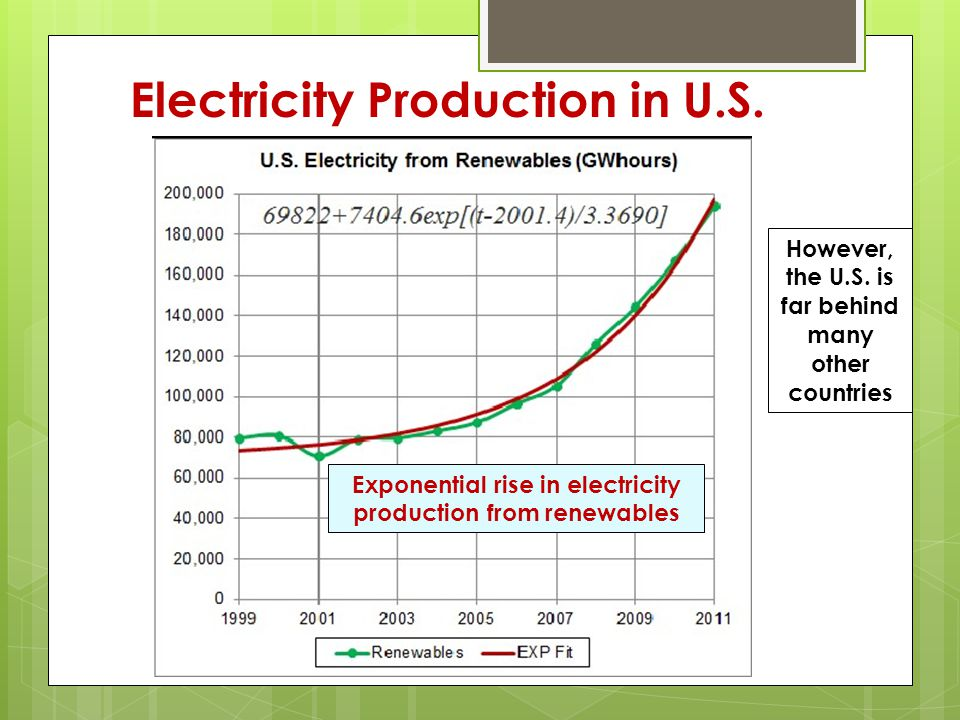 Exponential rise in electricity production from renewables However, the U.S.