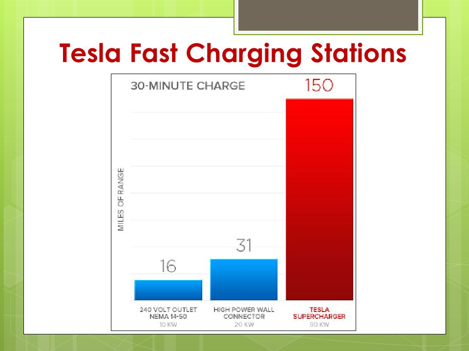 Tesla Fast Charging Stations