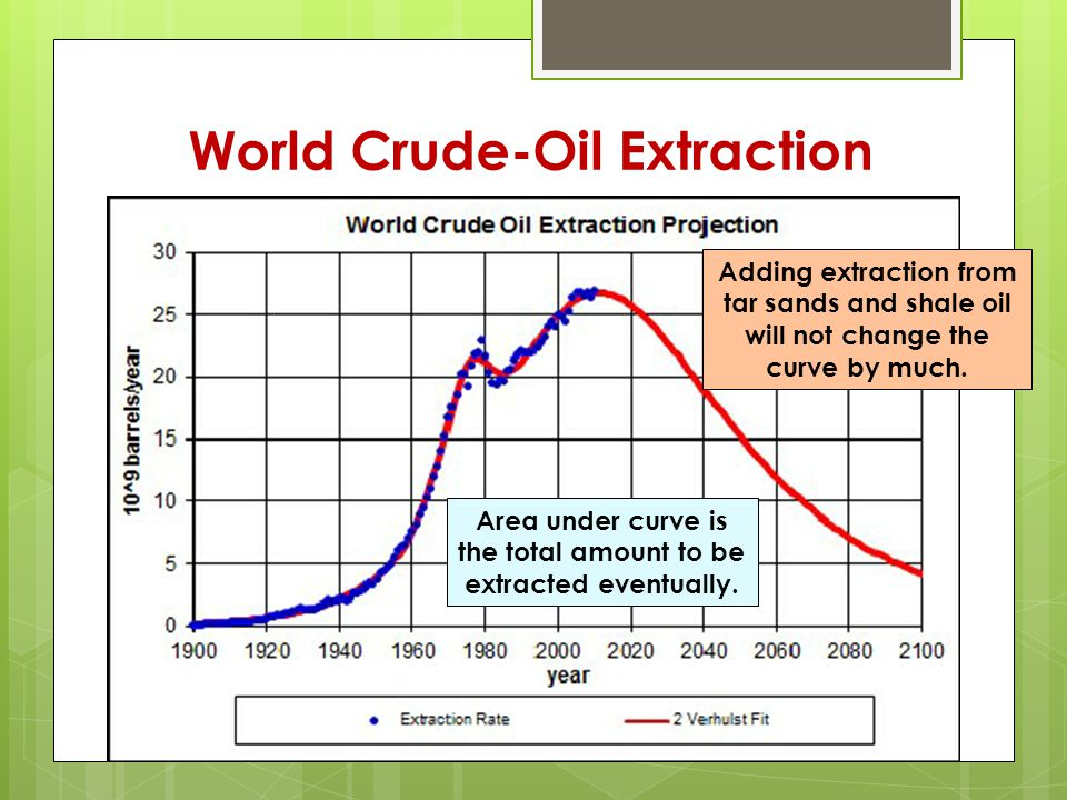 World Crude-Oil Extraction Area under curve is the total amount to be extracted eventually.