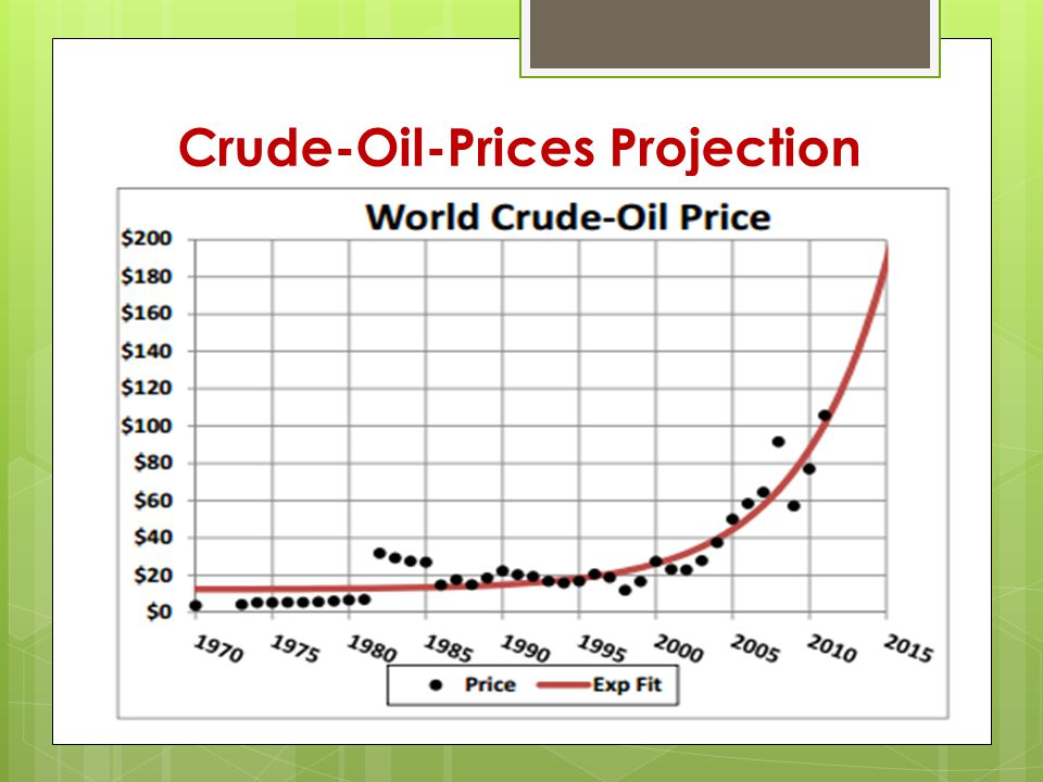 Crude-Oil-Prices Projection